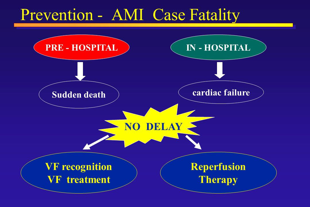 Prevention - AMI Case Fatality PRE - HOSPITALIN - HOSPITAL Sudden death cardiac failure NO DELAY VF recognition VF treatment Reperfusion Therapy
