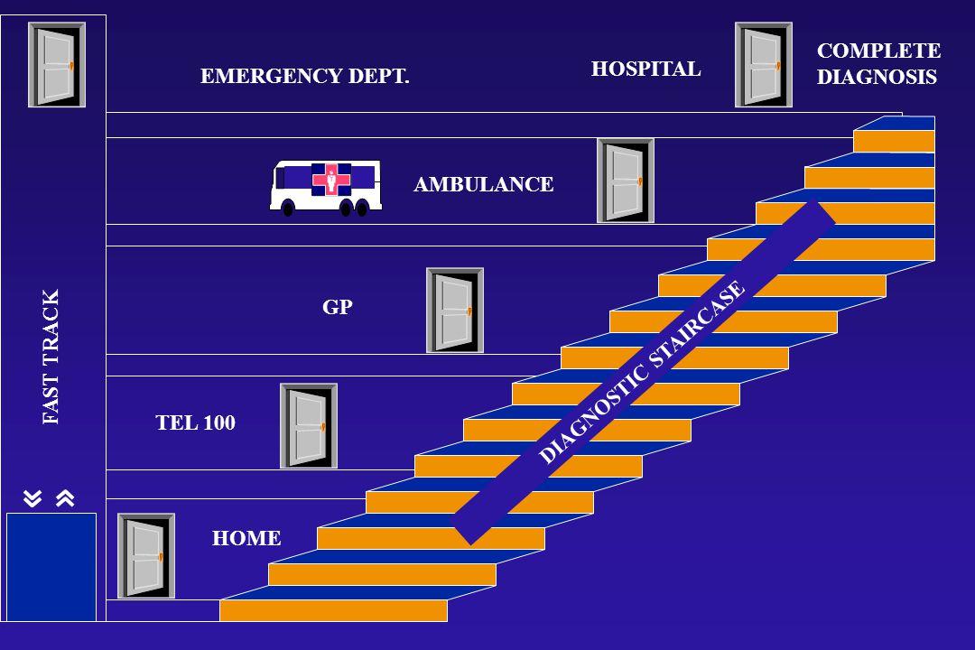 HOME TEL 100 GP AMBULANCE HOSPITAL COMPLETE DIAGNOSIS EMERGENCY DEPT.