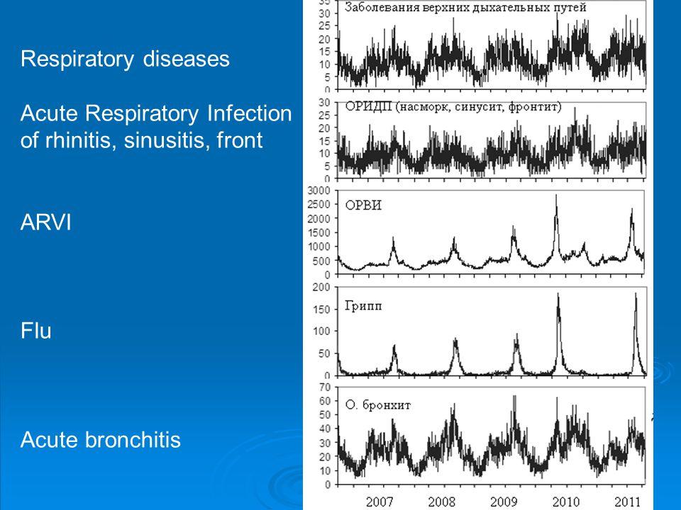 Respiratory diseases Acute Respiratory Infection of rhinitis, sinusitis, front ARVI Flu Acute bronchitis