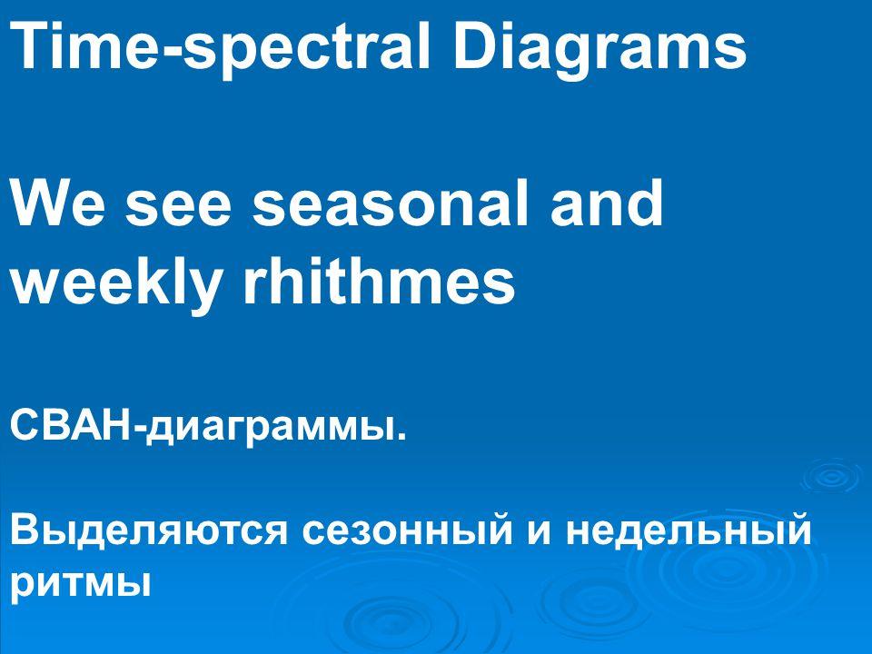 Time-spectral Diagrams We see seasonal and weekly rhithmes СВАН-диаграммы.