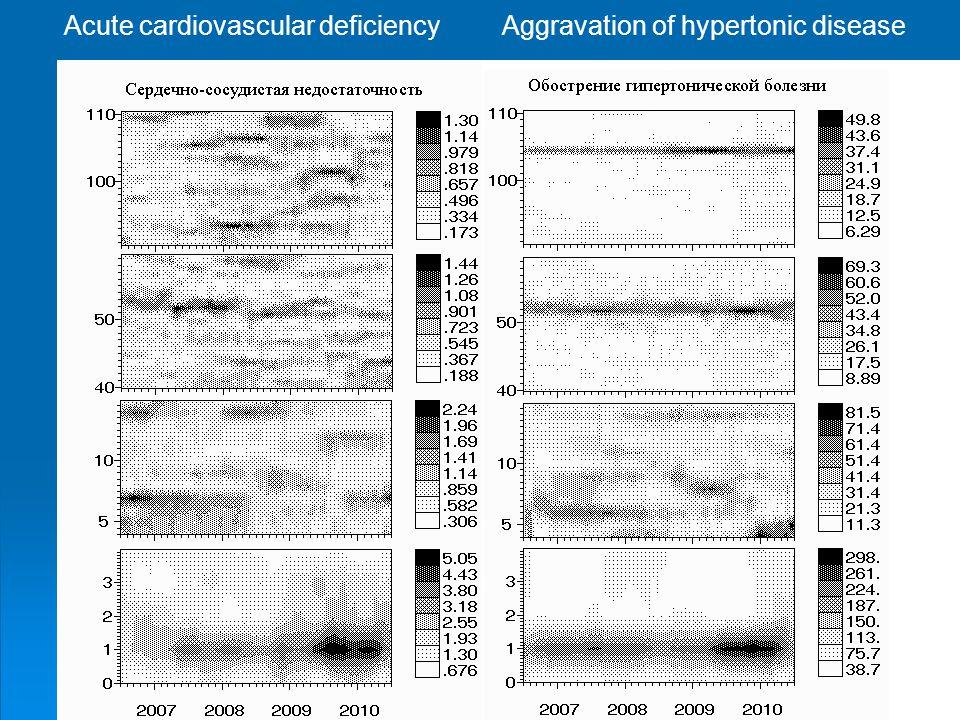 Acute cardiovascular deficiency Aggravation of hypertonic disease