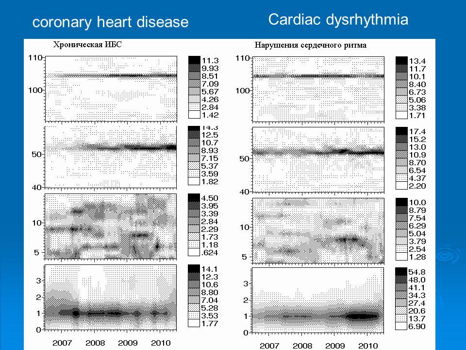 Cardiac dysrhythmia coronary heart disease