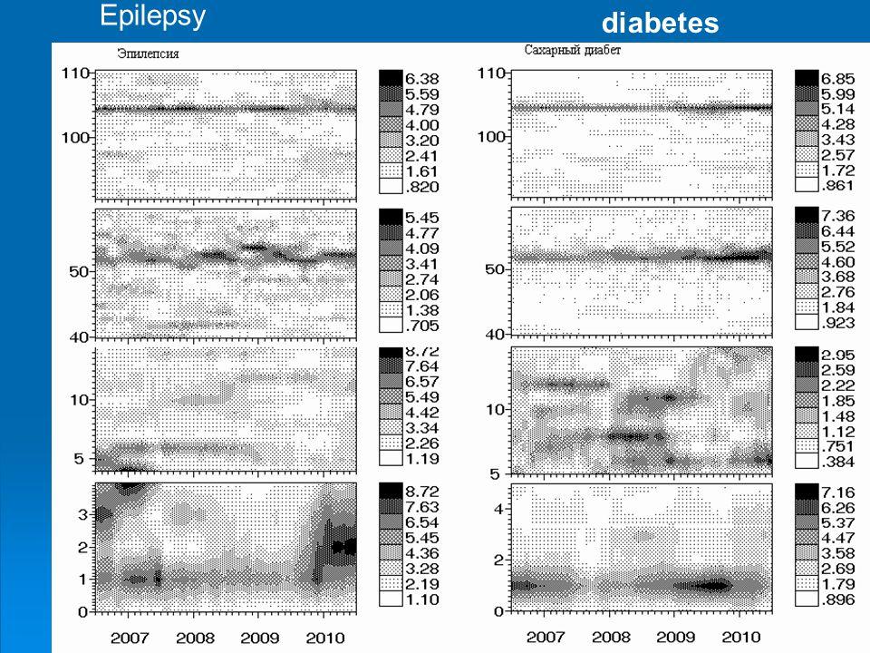 Epilepsy diabetes