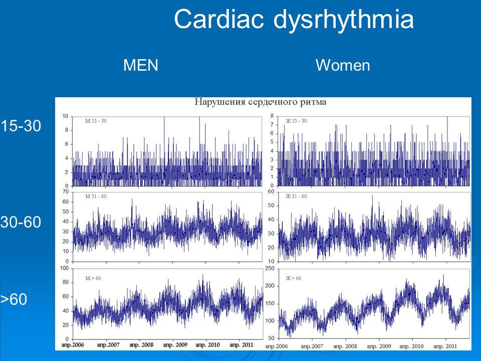 Cardiac dysrhythmia 15-30 30-60 >60 MEN Women