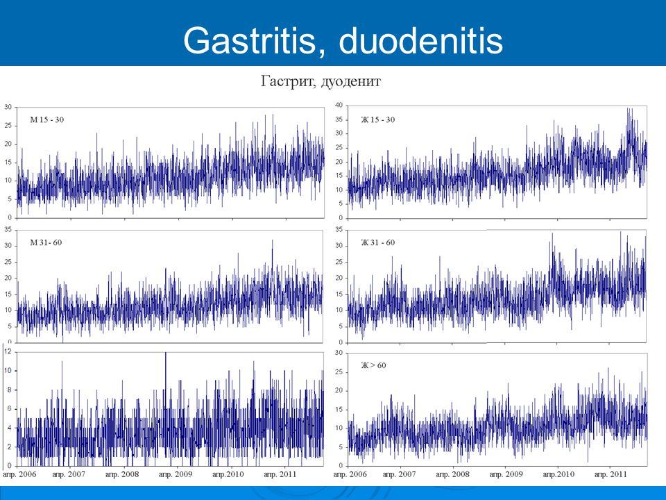 Gastritis, duodenitis