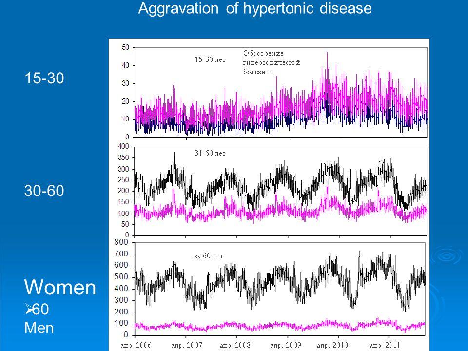 Aggravation of hypertonic disease 15-30 30-60 Women  60 Men