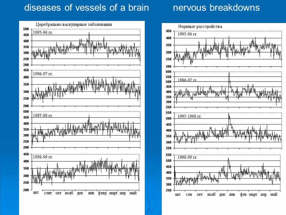 diseases of vessels of a brain nervous breakdowns