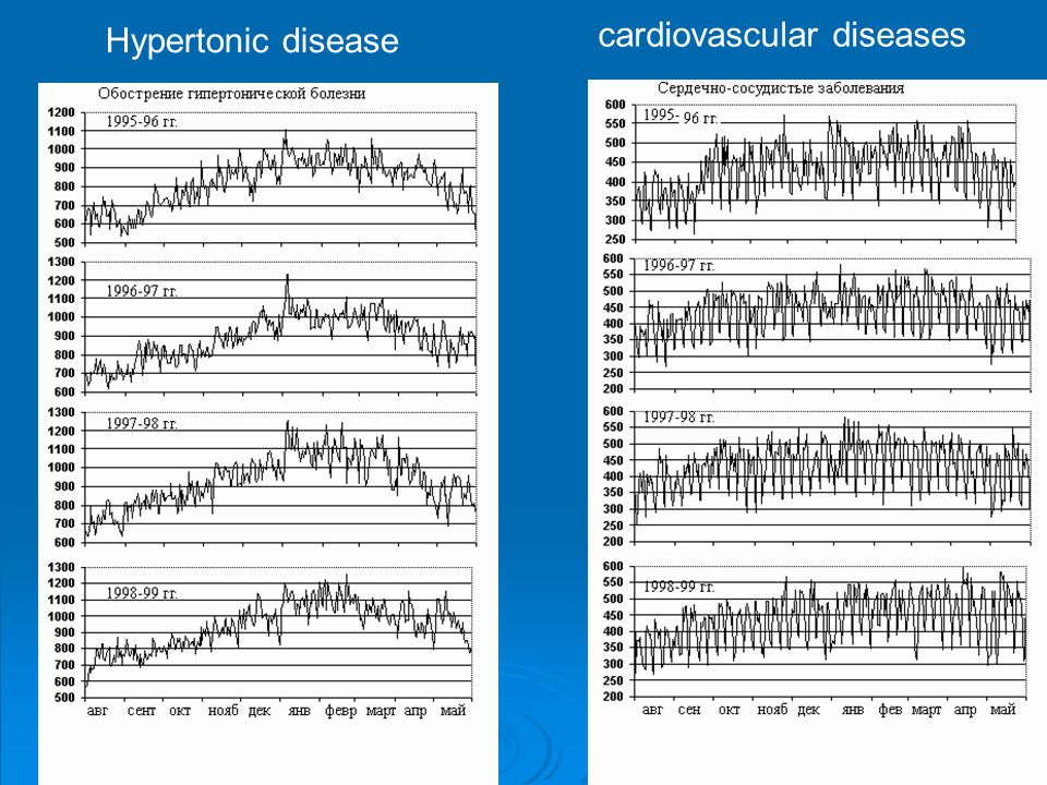 Hypertonic disease cardiovascular diseases