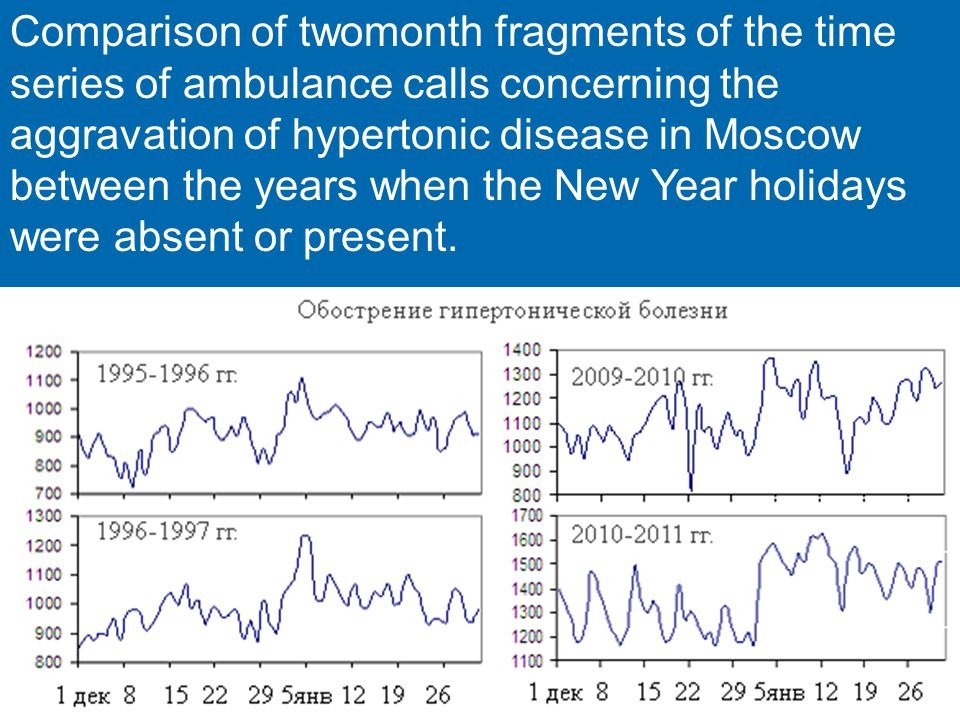 Comparison of twomonth fragments of the time series of ambulance calls concerning the aggravation of hypertonic disease in Moscow between the years when the New Year holidays were absent or present.