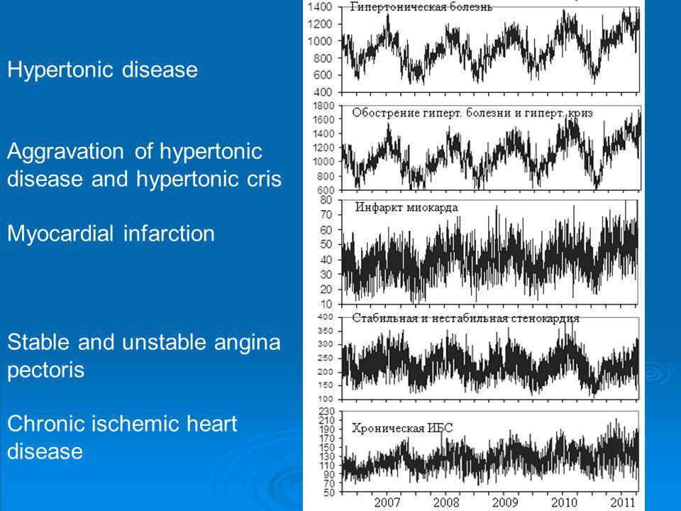 Hypertonic disease Aggravation of hypertonic disease and hypertonic cris Myocardial infarction Stable and unstable angina pectoris Chronic ischemic heart disease