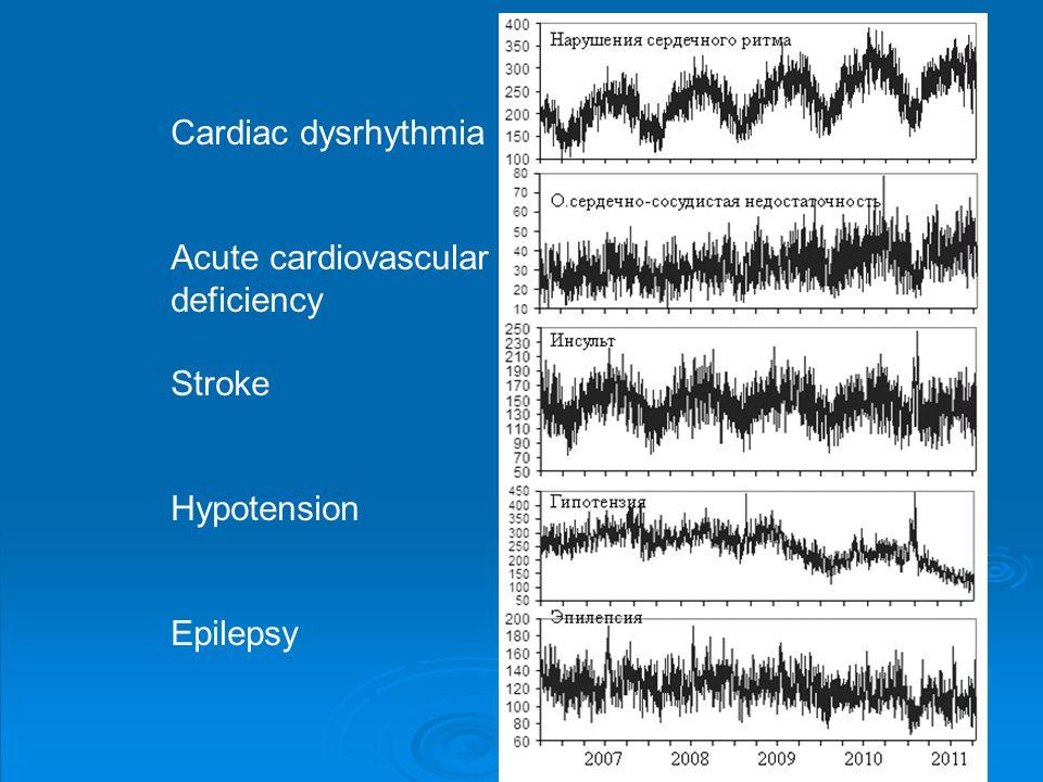 Cardiac dysrhythmia Acute cardiovascular deficiency Stroke Hypotension Epilepsy