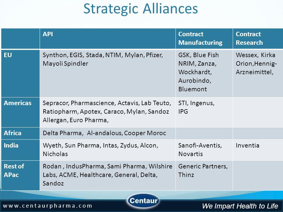 www.centaurpharma.com We Impart Health to Life Strategic Alliances APIContract Manufacturing Contract Research EUSynthon, EGIS, Stada, NTIM, Mylan, Pfizer, Mayoli Spindler GSK, Blue Fish NRIM, Zanza, Wockhardt, Aurobindo, Bluemont Wessex, Kirka Orion,Hennig- Arzneimittel, AmericasSepracor, Pharmascience, Actavis, Lab Teuto, Ratiopharm, Apotex, Caraco, Mylan, Sandoz Allergan, Euro Pharma, STI, Ingenus, IPG AfricaDelta Pharma, Al-andalous, Cooper Moroc IndiaWyeth, Sun Pharma, Intas, Zydus, Alcon, Nicholas Sanofi-Aventis, Novartis Inventia Rest of APac Rodan, IndusPharma, Sami Pharma, Wilshire Labs, ACME, Healthcare, General, Delta, Sandoz Generic Partners, Thinz