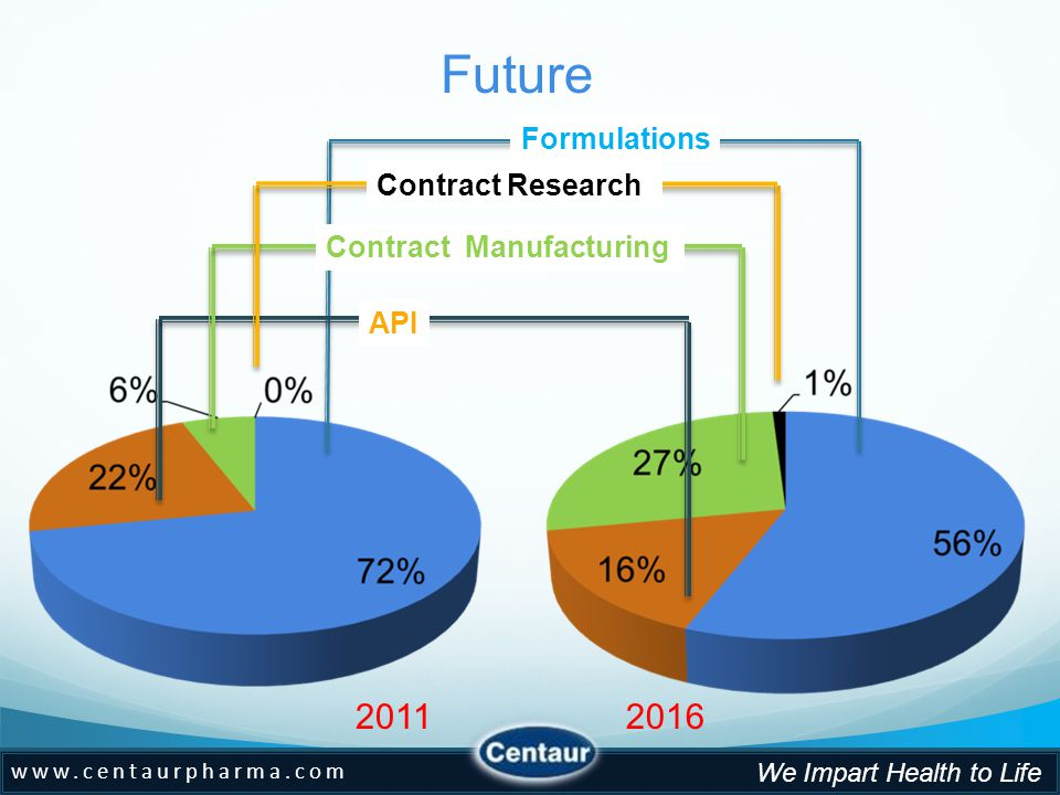 www.centaurpharma.com We Impart Health to Life 20112016 Formulations API Contract Research Contract Manufacturing Future