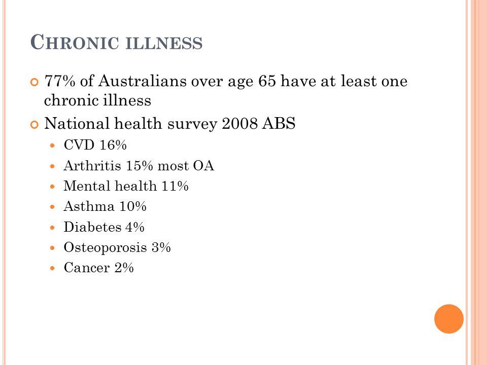 C HRONIC ILLNESS 77% of Australians over age 65 have at least one chronic illness National health survey 2008 ABS CVD 16% Arthritis 15% most OA Mental