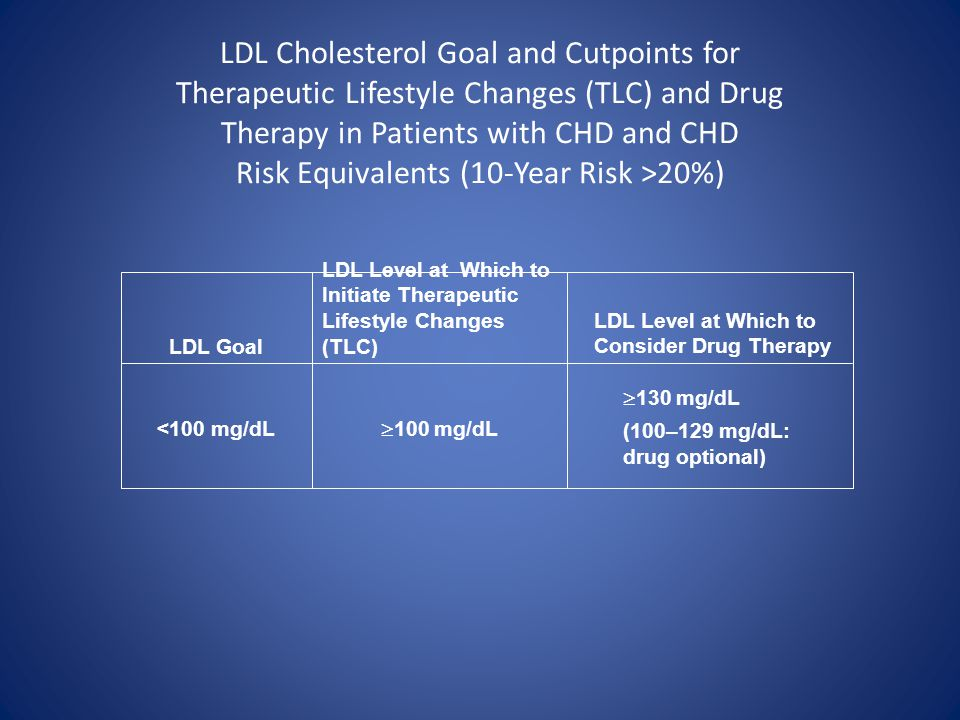 LDL Cholesterol Goal and Cutpoints for Therapeutic Lifestyle Changes (TLC) and Drug Therapy in Patients with CHD and CHD Risk Equivalents (10-Year Ris
