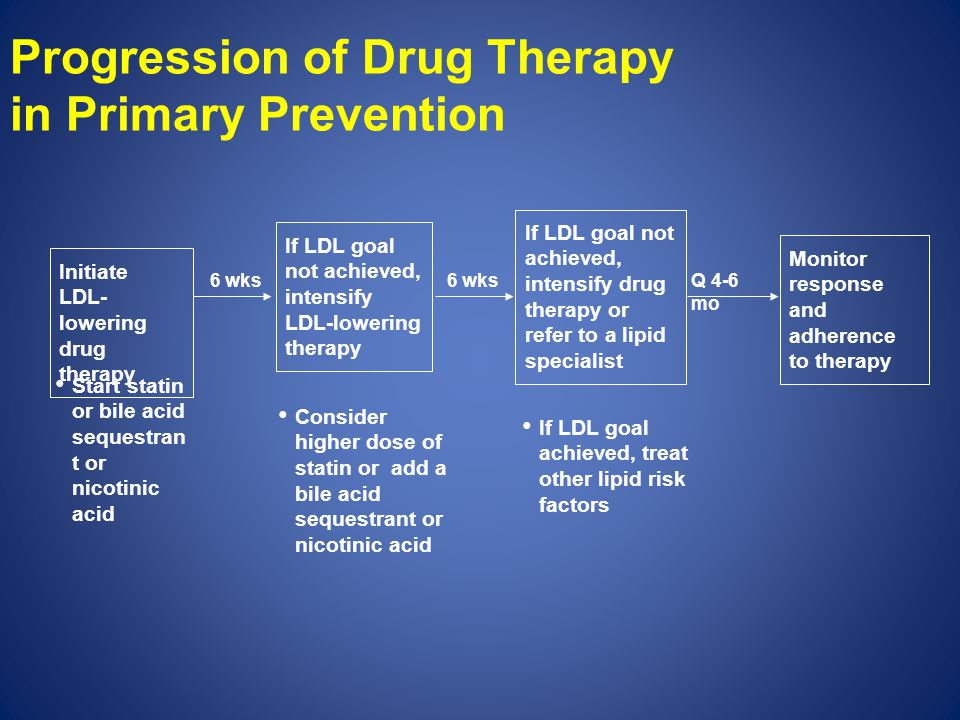 Progression of Drug Therapy in Primary Prevention If LDL goal not achieved, intensify LDL-lowering therapy If LDL goal not achieved, intensify drug th
