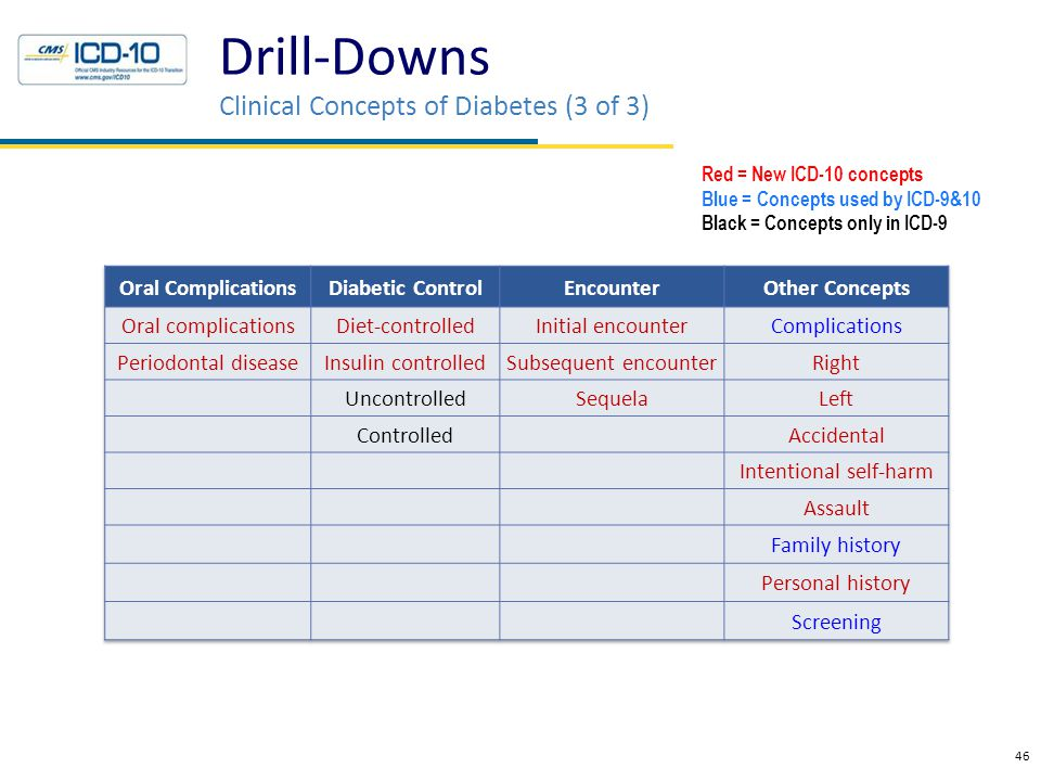 Drill-Downs Clinical Concepts of Diabetes (3 of 3) 46 Red = New ICD-10 concepts Blue = Concepts used by ICD-9&10 Black = Concepts only in ICD-9