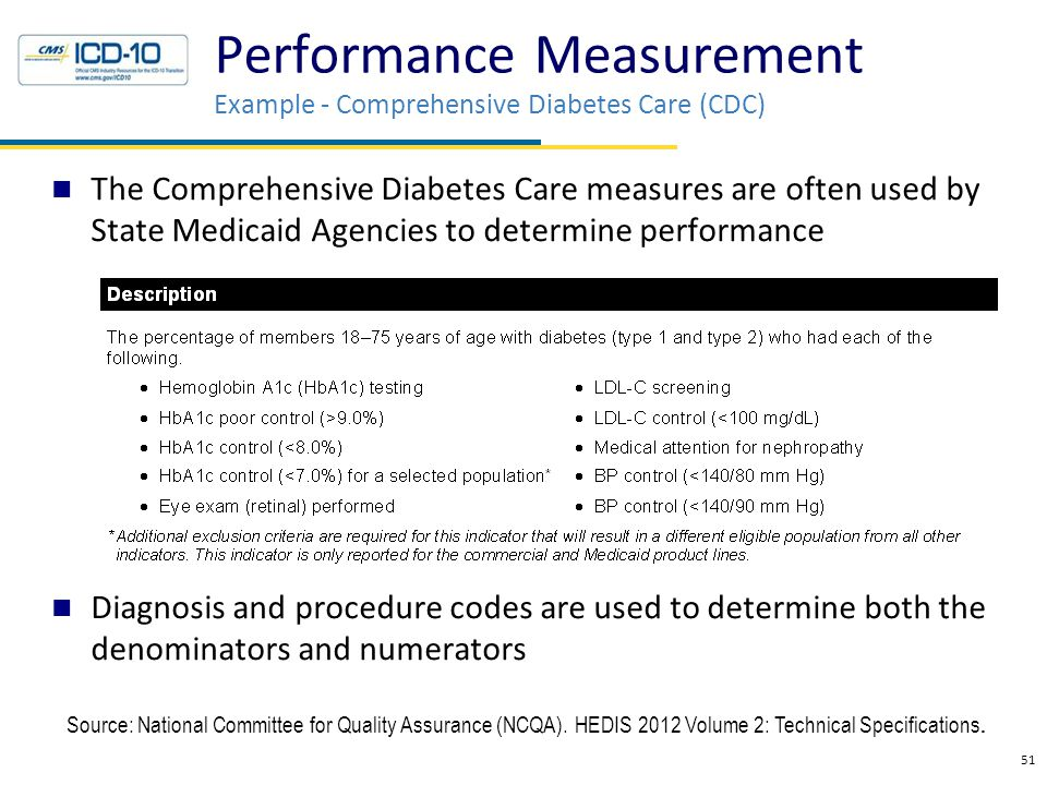 The Comprehensive Diabetes Care measures are often used by State Medicaid Agencies to determine performance Diagnosis and procedure codes are used to