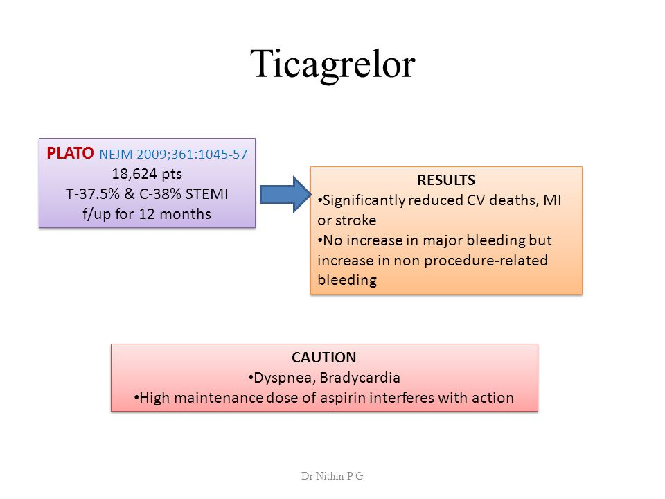 Ticagrelor PLATO NEJM 2009;361:1045-57 18,624 pts T-37.5% & C-38% STEMI f/up for 12 months PLATO NEJM 2009;361:1045-57 18,624 pts T-37.5% & C-38% STEMI f/up for 12 months RESULTS Significantly reduced CV deaths, MI or stroke No increase in major bleeding but increase in non procedure-related bleeding RESULTS Significantly reduced CV deaths, MI or stroke No increase in major bleeding but increase in non procedure-related bleeding CAUTION Dyspnea, Bradycardia High maintenance dose of aspirin interferes with action CAUTION Dyspnea, Bradycardia High maintenance dose of aspirin interferes with action Dr Nithin P G