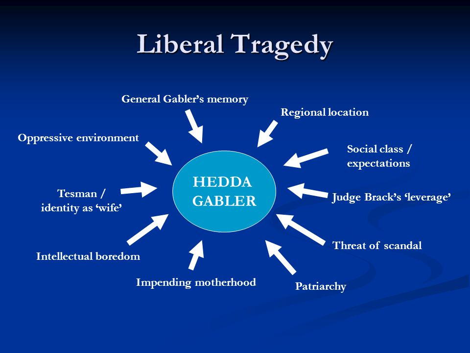 Liberal Tragedy HEDDA GABLER General Gabler's memory Intellectual boredom Oppressive environment Regional location Impending motherhood Judge Brack's 'leverage' Patriarchy Social class / expectations Tesman / identity as 'wife' Threat of scandal