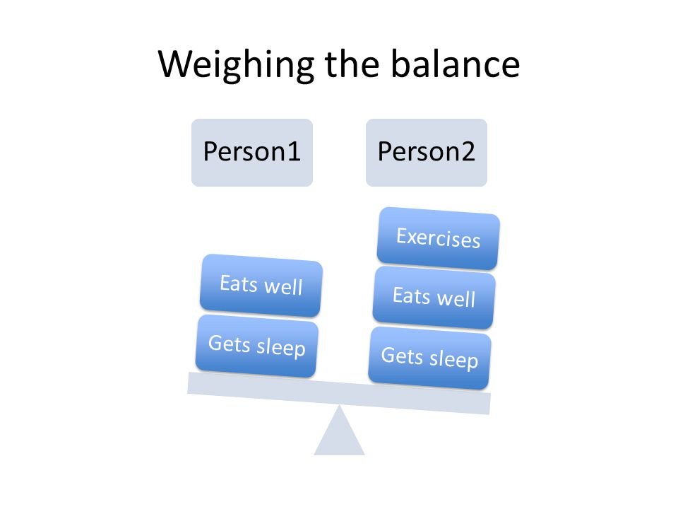Weighing the balance Person1Person2 Gets sleepEats wellExercisesGets sleepEats well