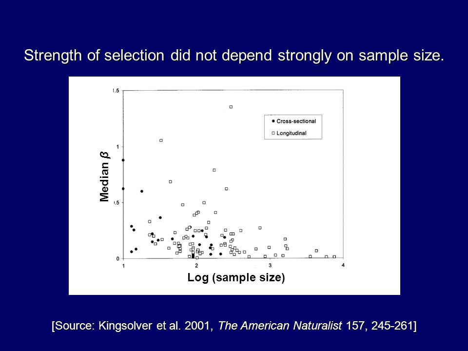 Strength of selection did not depend strongly on sample size. [Source: Kingsolver et al. 2001, The American Naturalist 157, 245-261] Log (sample size)