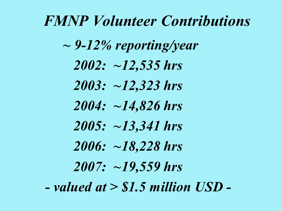 FMNP Volunteer Contributions ~ 9-12% reporting/year 2002: ~12,535 hrs 2003: ~12,323 hrs 2004: ~14,826 hrs 2005: ~13,341 hrs 2006: ~18,228 hrs 2007: ~19,559 hrs - valued at > $1.5 million USD -