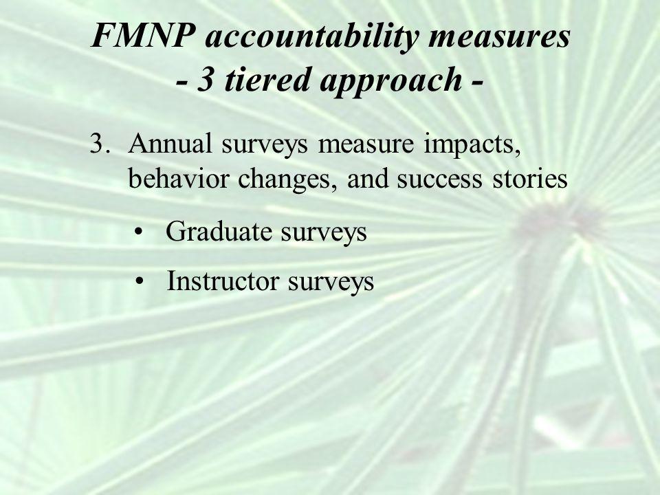 FMNP accountability measures - 3 tiered approach - 3.Annual surveys measure impacts, behavior changes, and success stories Instructor surveys Graduate surveys