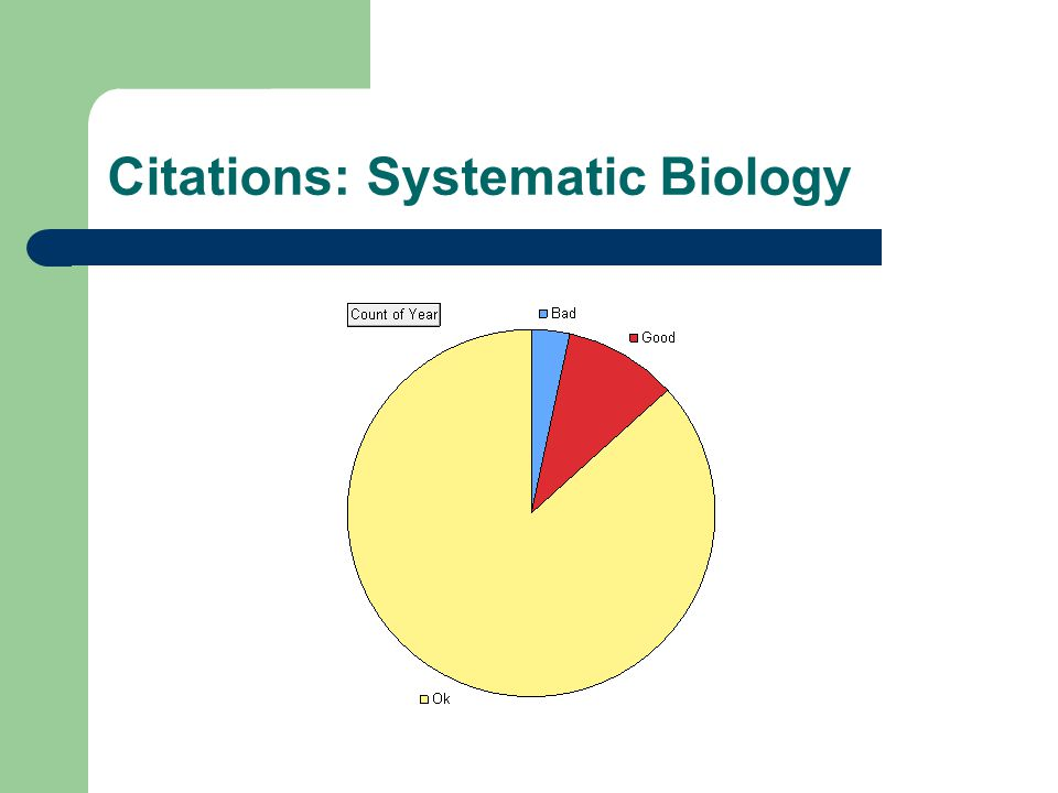 Citations: Systematic Biology