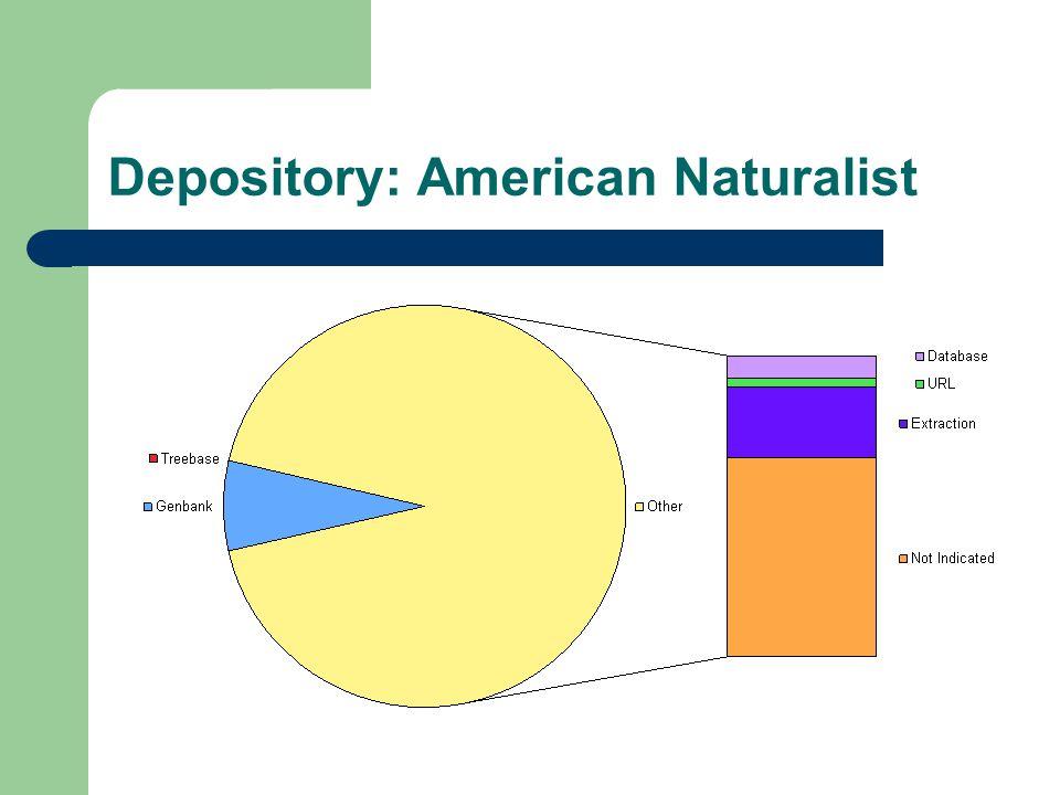 Depository: American Naturalist