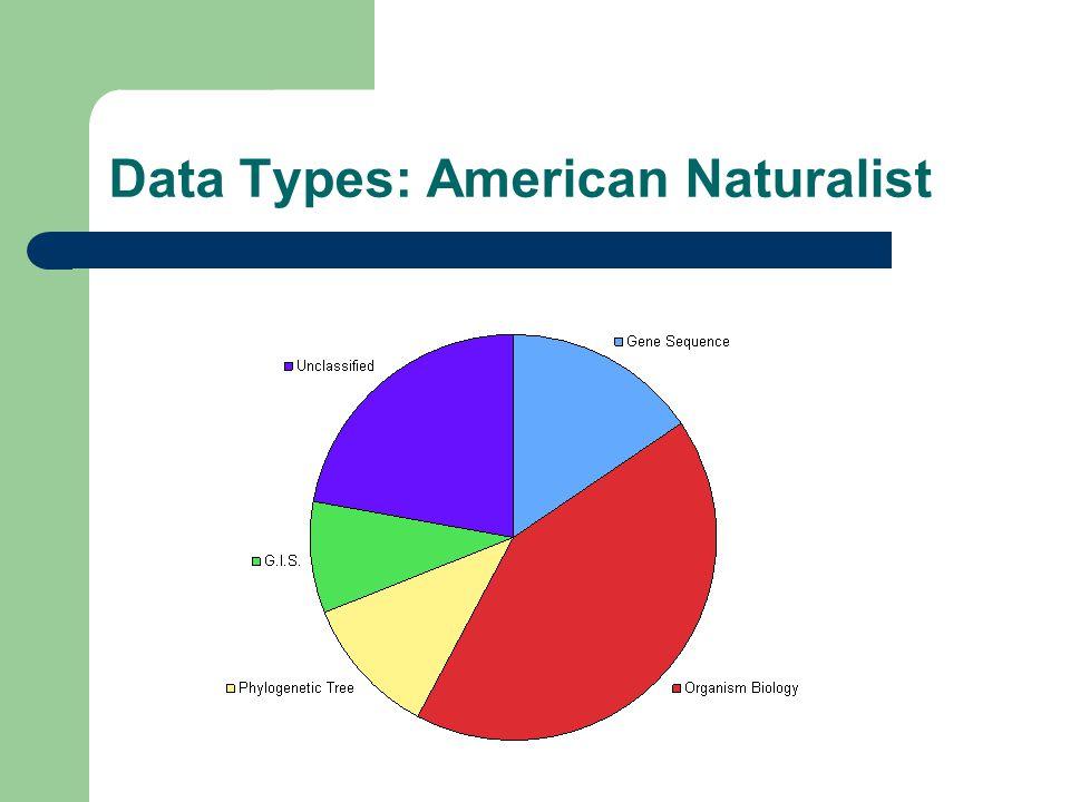 Data Types: American Naturalist