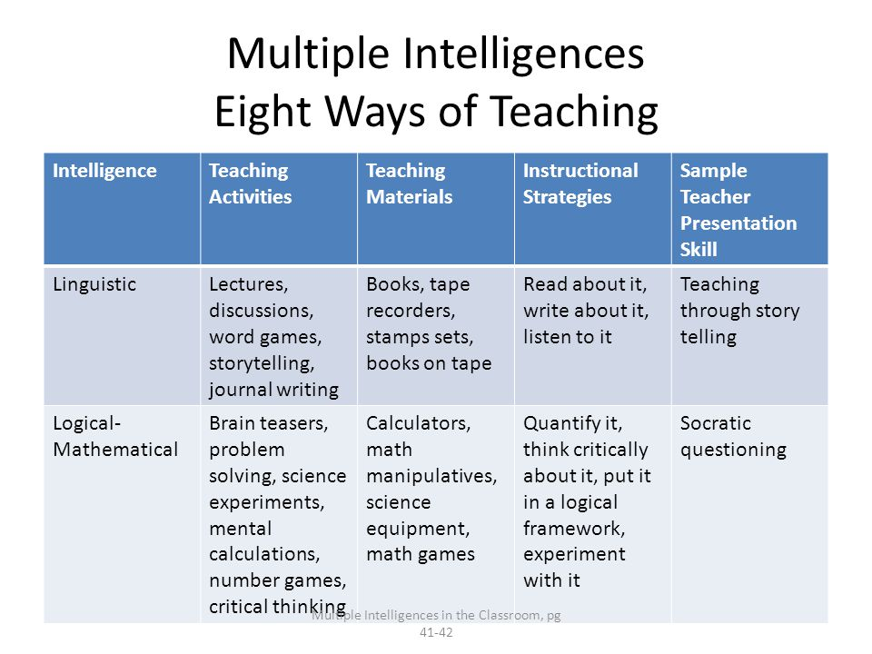 Multiple Intelligences Eight Ways of Teaching IntelligenceTeaching Activities Teaching Materials Instructional Strategies Sample Teacher Presentation Skill LinguisticLectures, discussions, word games, storytelling, journal writing Books, tape recorders, stamps sets, books on tape Read about it, write about it, listen to it Teaching through story telling Logical- Mathematical Brain teasers, problem solving, science experiments, mental calculations, number games, critical thinking Calculators, math manipulatives, science equipment, math games Quantify it, think critically about it, put it in a logical framework, experiment with it Socratic questioning Multiple Intelligences in the Classroom, pg 41-42
