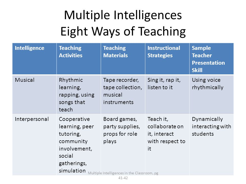 Multiple Intelligences Eight Ways of Teaching IntelligenceTeaching Activities Teaching Materials Instructional Strategies Sample Teacher Presentation Skill MusicalRhythmic learning, rapping, using songs that teach Tape recorder, tape collection, musical instruments Sing it, rap it, listen to it Using voice rhythmically InterpersonalCooperative learning, peer tutoring, community involvement, social gatherings, simulation Board games, party supplies, props for role plays Teach it, collaborate on it, interact with respect to it Dynamically interacting with students Multiple Intelligences in the Classroom, pg 41-42