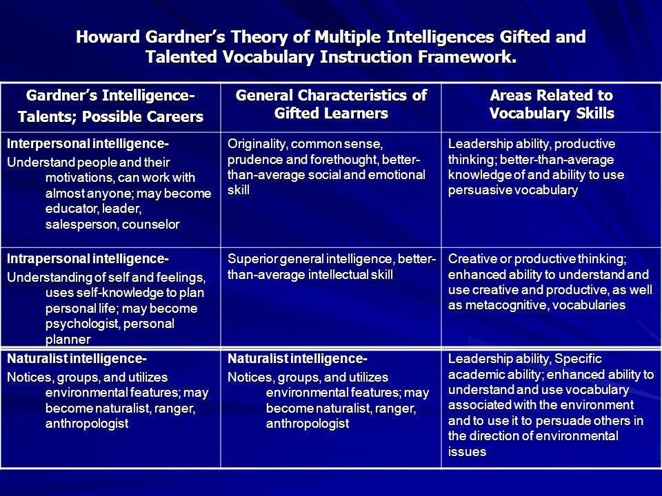 Gardner's Intelligence- Talents; Possible Careers General Characteristics of Gifted Learners Areas Related to Vocabulary Skills Interpersonal intelligence- Understand people and their motivations, can work with almost anyone; may become educator, leader, salesperson, counselor Originality, common sense, prudence and forethought, better- than-average social and emotional skill Leadership ability, productive thinking; better-than-average knowledge of and ability to use persuasive vocabulary Intrapersonal intelligence- Understanding of self and feelings, uses self-knowledge to plan personal life; may become psychologist, personal planner Superior general intelligence, better- than-average intellectual skill Creative or productive thinking; enhanced ability to understand and use creative and productive, as well as metacognitive, vocabularies Naturalist intelligence- Notices, groups, and utilizes environmental features; may become naturalist, ranger, anthropologist Naturalist intelligence- Notices, groups, and utilizes environmental features; may become naturalist, ranger, anthropologist Leadership ability, Specific academic ability; enhanced ability to understand and use vocabulary associated with the environment and to use it to persuade others in the direction of environmental issues Howard Gardner's Theory of Multiple Intelligences Gifted and Talented Vocabulary Instruction Framework.
