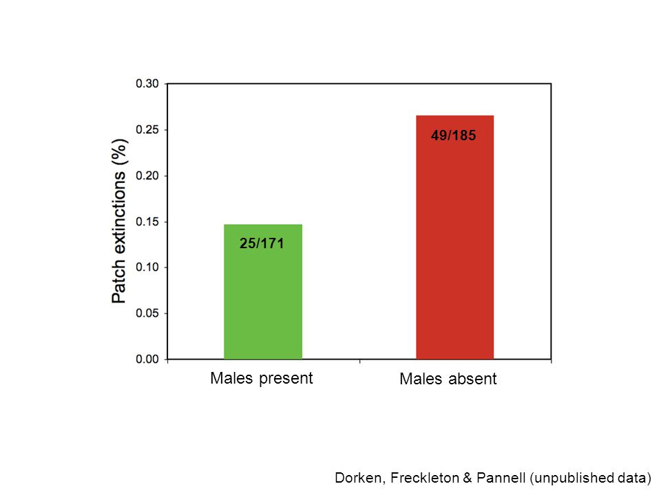 Dorken, Freckleton & Pannell (unpublished data) 25/171 49/185 Males present Males absent