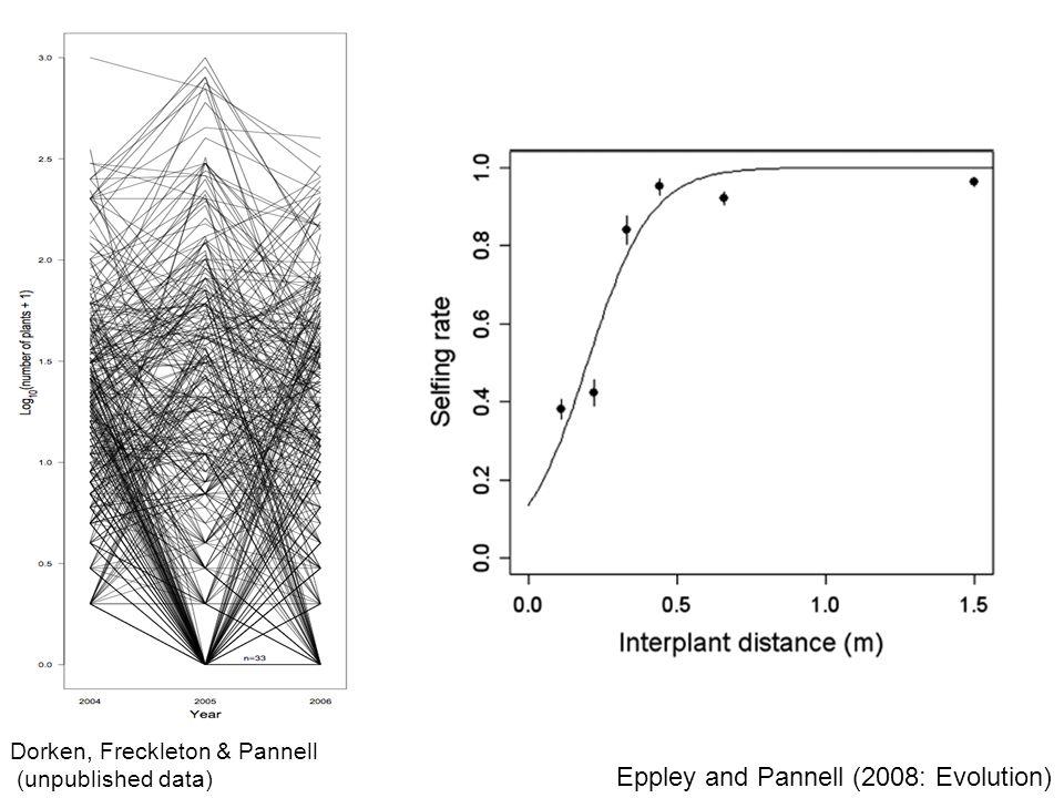 Dorken, Freckleton & Pannell (unpublished data) Eppley and Pannell (2008: Evolution)