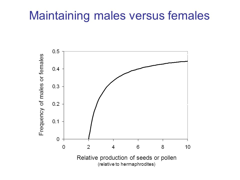 Relative production of seeds or pollen (relative to hermaphrodites) Frequency of males or females Maintaining males versus females