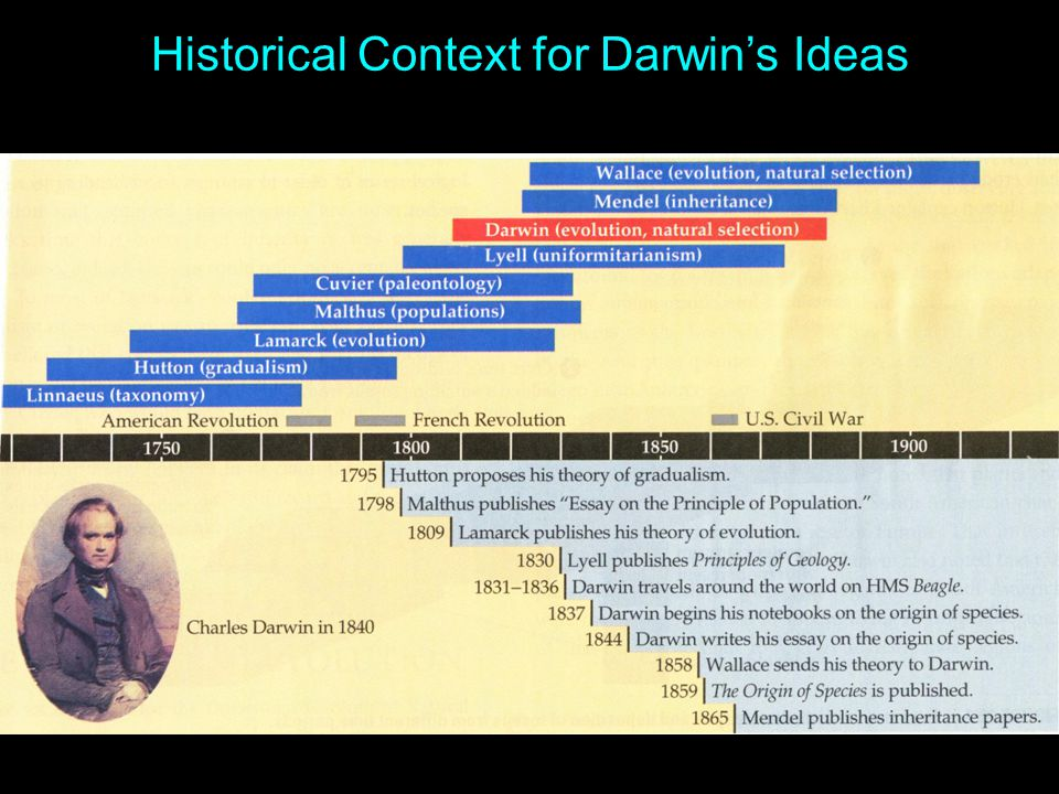 Historical Context for Darwin's Ideas