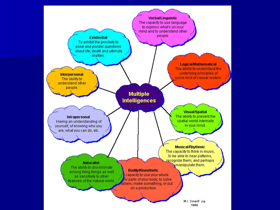 Multiple Intelligences in the ELT classroom  What is ___________________ intelligence.