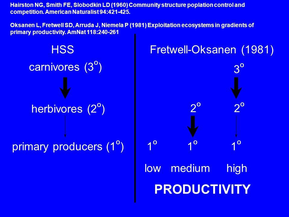 HSSFretwell-Oksanen (1981) carnivores (3 o ) herbivores (2 o ) primary producers (1 o ) PRODUCTIVITY low medium high 1 o 1 o 1 o 2 o 3o3o Hairston NG, Smith FE, Slobodkin LD (1960) Community structure poplation control and competition.