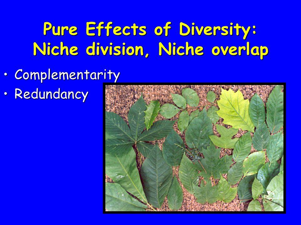 Pure Effects of Diversity: Niche division, Niche overlap ComplementarityComplementarity RedundancyRedundancy