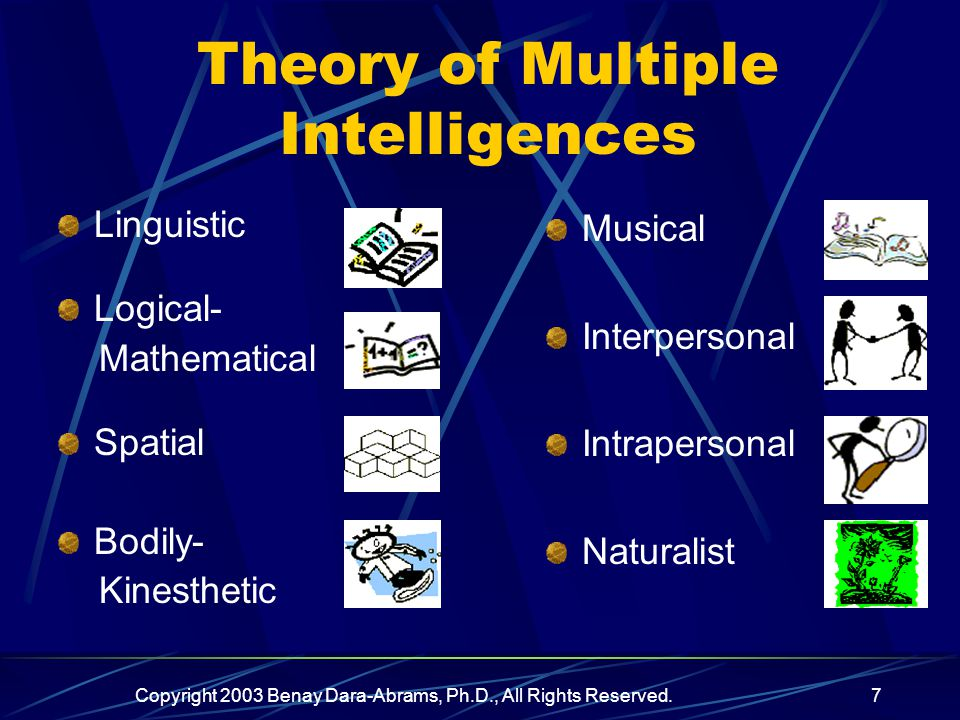 Copyright 2003 Benay Dara-Abrams, Ph.D., All Rights Reserved.7 Theory of Multiple Intelligences Linguistic Logical- Mathematical Spatial Bodily- Kinesthetic Musical Interpersonal Intrapersonal Naturalist