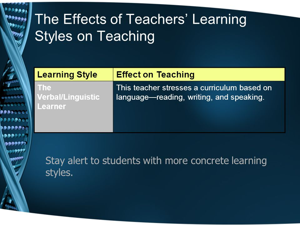 The Effects of Teachers' Learning Styles on Teaching Learning StyleEffect on Teaching The Verbal/Linguistic Learner This teacher stresses a curriculum based on language—reading, writing, and speaking.