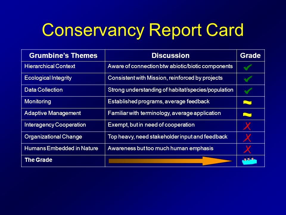 Conservancy Report Card Grumbine's ThemesDiscussionGrade Hierarchical ContextAware of connection btw abiotic/biotic components Ecological IntegrityConsistent with Mission, reinforced by projects Data CollectionStrong understanding of habitat/species/population MonitoringEstablished programs, average feedback Adaptive ManagementFamiliar with terminology, average application Interagency CooperationExempt, but in need of cooperation Organizational ChangeTop heavy, need stakeholder input and feedback Humans Embedded in NatureAwareness but too much human emphasis The Grade