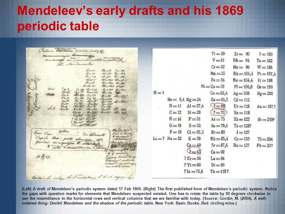 Mendeleev's early drafts and his 1869 periodic table (Left) A draft of Mendeleev's periodic system dated 17 Feb 1869.