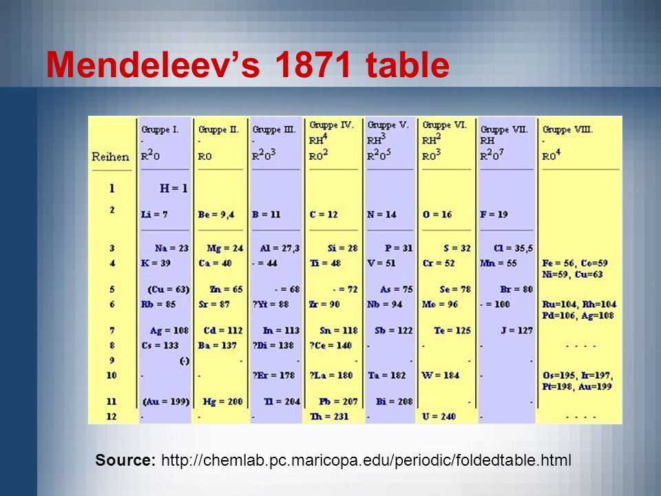 Mendeleev's 1871 table Source: http://chemlab.pc.maricopa.edu/periodic/foldedtable.html