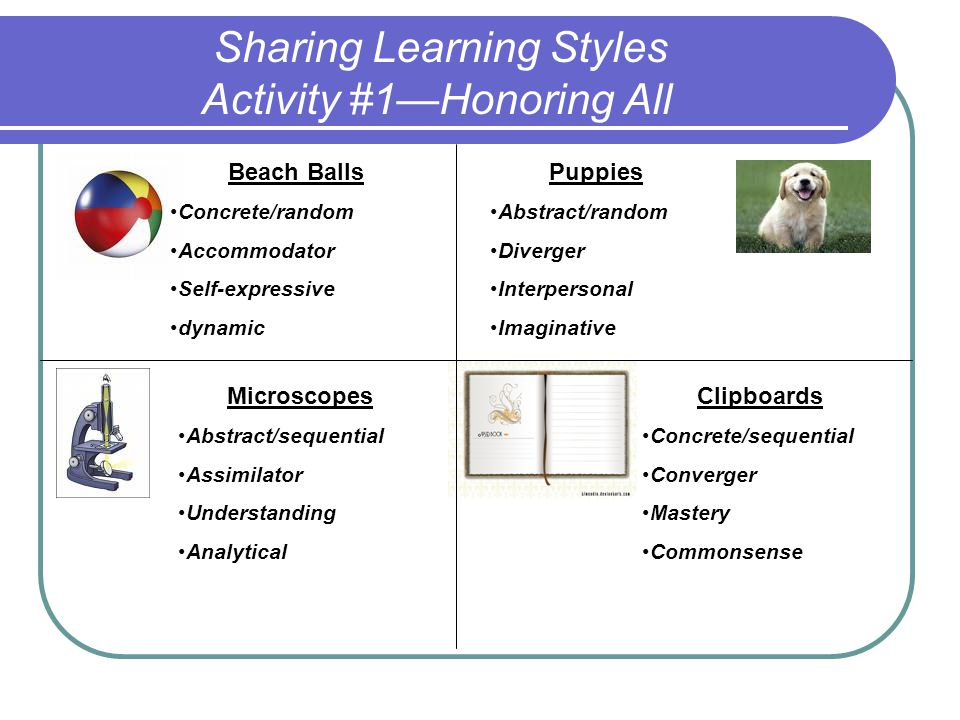 Using Learning Profiles in the Classroom Step I Discover and know your own learning style and multiple intelligence strengths: Review your learning style multiple intelligences and lateral dominance screenings Go deeper: http://www.berghuis.co.nz/abiator/lsi/lsiframe.html 1.