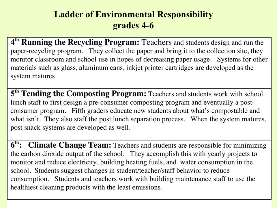 Ladder of Environmental Responsibility grades 4-6
