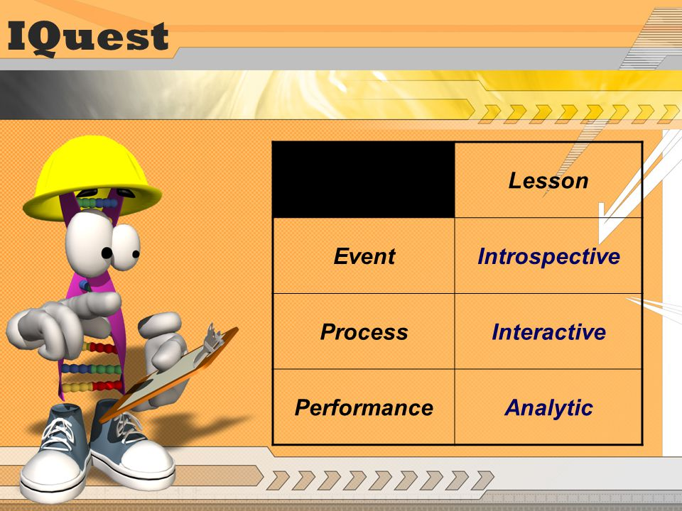 IQuest Lesson EventIntrospective ProcessInteractive PerformanceAnalytic