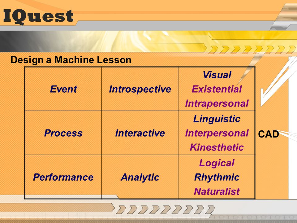EventIntrospective Visual Existential Intrapersonal ProcessInteractive Linguistic Interpersonal Kinesthetic PerformanceAnalytic Logical Rhythmic Naturalist IQuest Design a Machine Lesson CAD